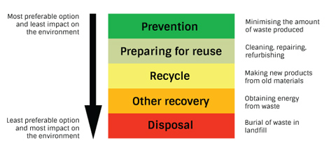 waste-hierarchy1